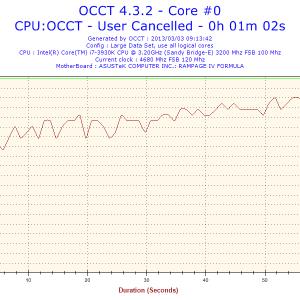 2013-03-03-09h13-Temperature-Core #0
