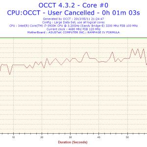 2013-05-11-21h24-Temperature-Core #0