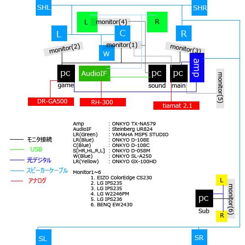 PCシステム構成図